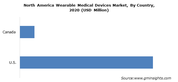 North America Wearable Medical Devices Market