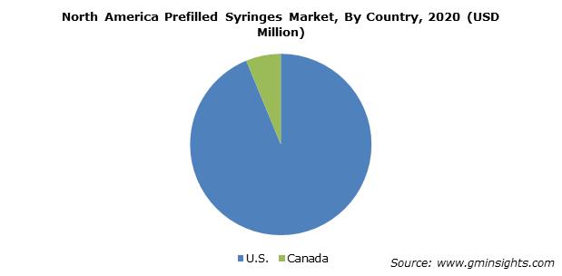 North America Prefilled Syringes Market