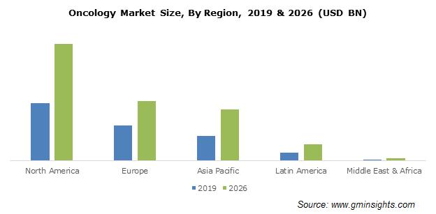 Oncology Market By Region