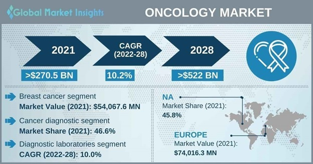 Oncology Market