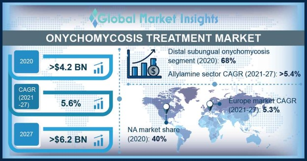 Onychomycosis Treatment Market Overview