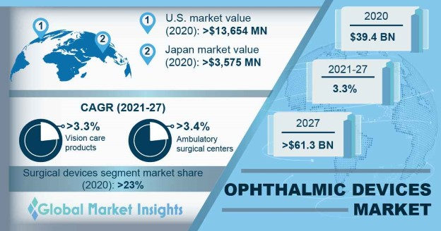 Ophthalmic Devices Market Overview