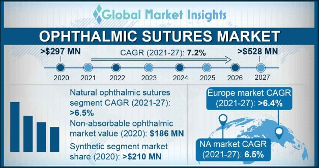 Ophthalmic Sutures Market Overview