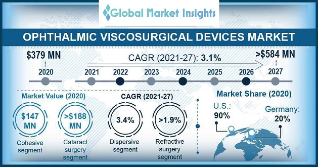 Ophthalmic Viscosurgical Devices (OVD) Market Overview