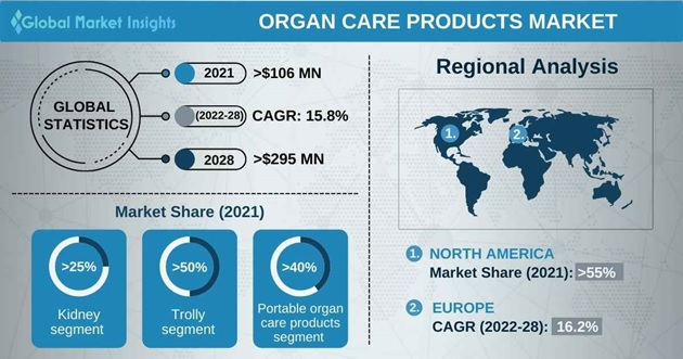 Organ Care Products Market Overview