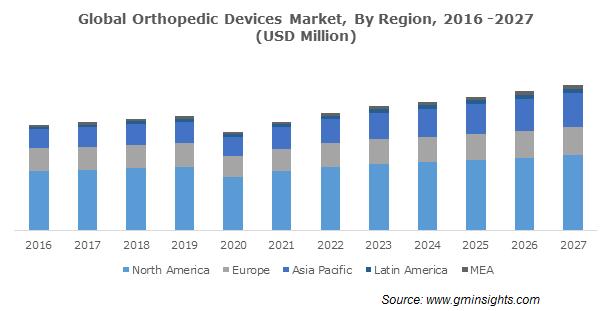 Global Orthopedic Devices Market