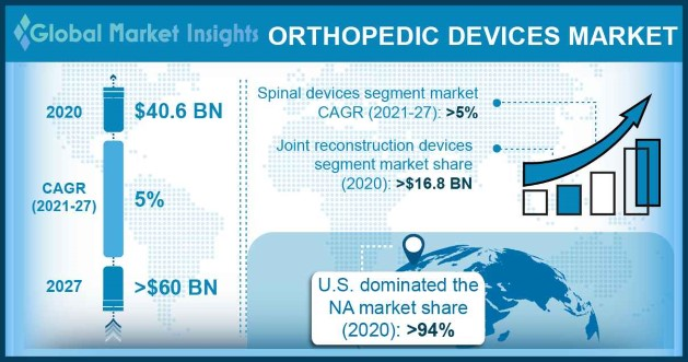 Orthopedic Devices Market Overview