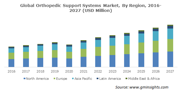 Orthopedic Support Systems Market Size