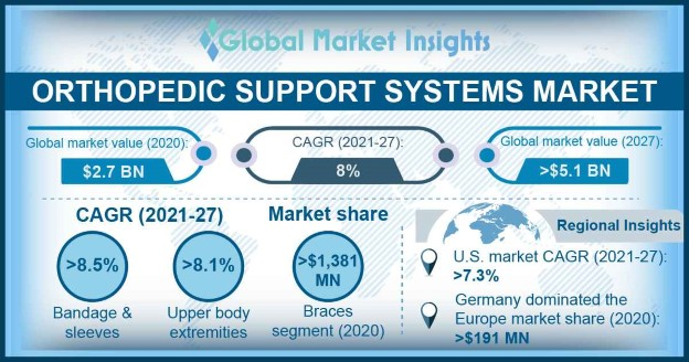 Orthopedic Support Systems Market
