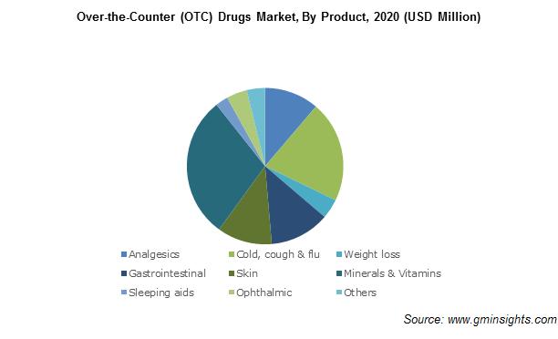 Global OTC Drugs Market