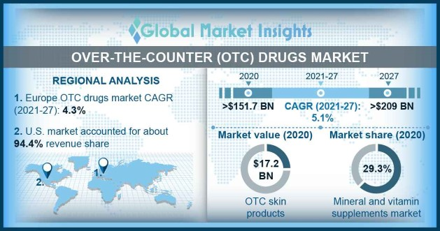 The OTC Drugs Market