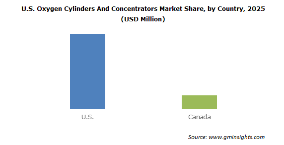 U.S. Oxygen Cylinders and Concentrators Market