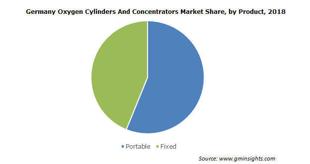 Oxygen Cylinders and Concentrators Market Size
