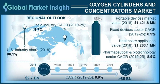 Oxygen Cylinders and Concentrators Market Overview