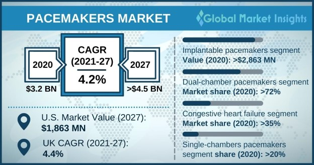 Pacemakers Market Overview