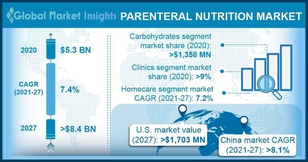Parenteral Nutrition Market