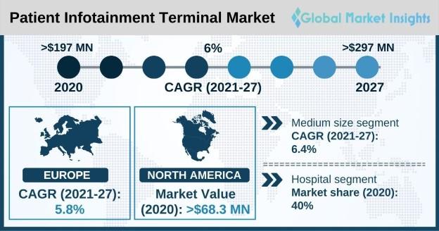 Patient Infotainment Terminal Market overview