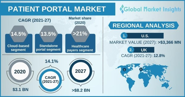 Patient Portal Market Overview