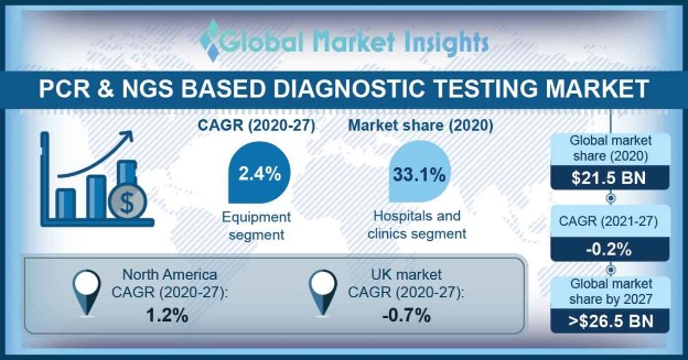 PCR & NGS Based Diagnostic Testing Market Overview