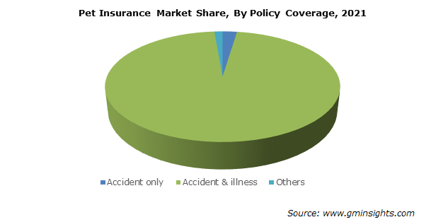 Pet Insurance Market Share, By Policy Coverage