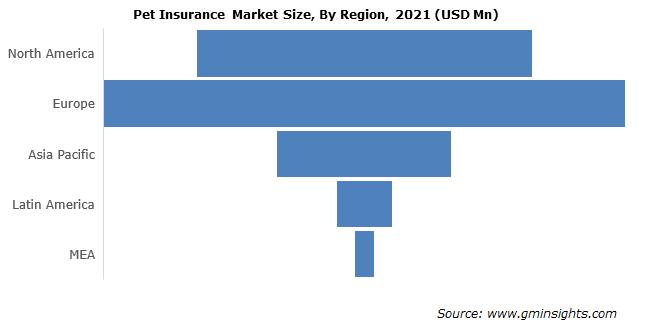 Pet Insurance Market Size, By Region