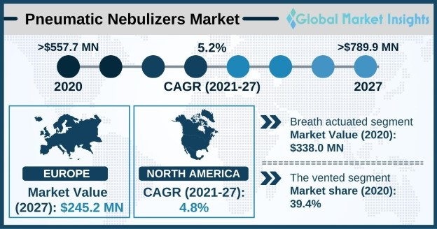 Pneumatic Nebulizers Market Overview