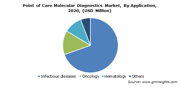 Point of Care Molecular Diagnostics Market Share