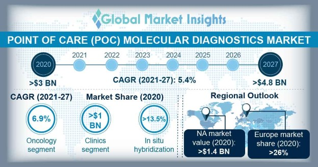 Point of Care (PoC) Molecular Diagnostics Market Overview