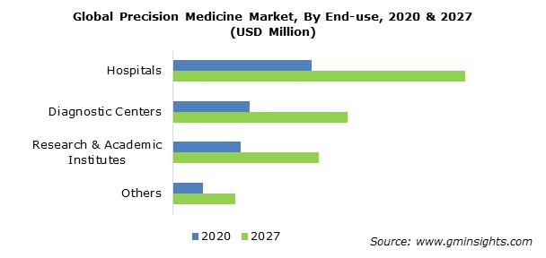 Precision Medicine Market Size