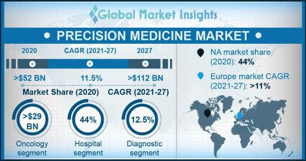 Precision Medicine Market Overview