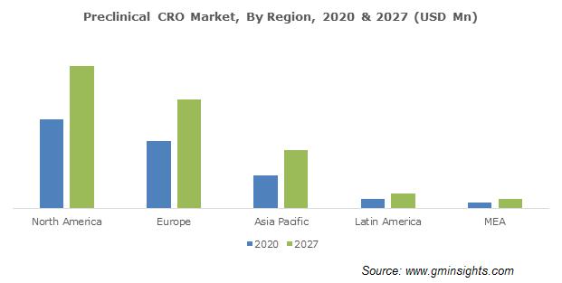 Preclinical CRO Market By Region