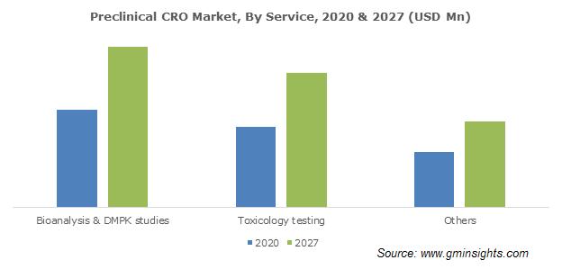 Preclinical CRO Market By Service