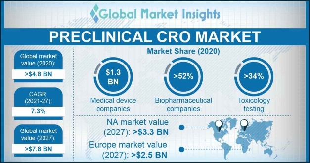 Preclinical CRO Market