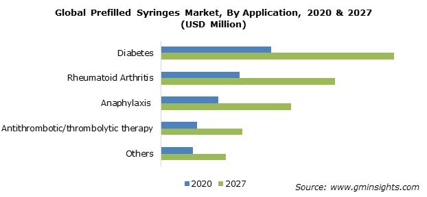 Prefilled Syringes Market Share