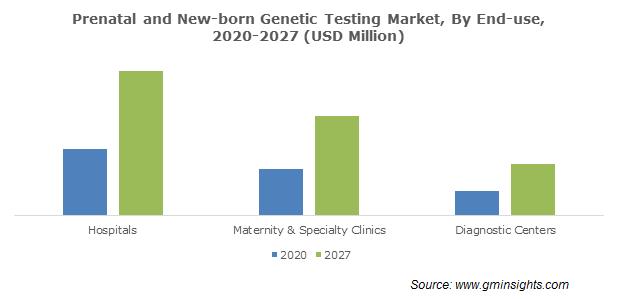 Prenatal and New-Born Genetic Testing Market Size