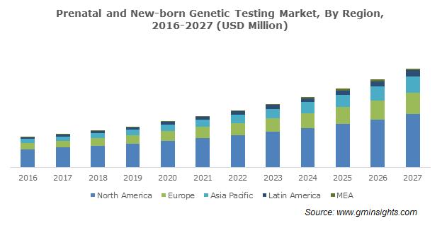 Global Prenatal and New-Born Genetic Testing Market