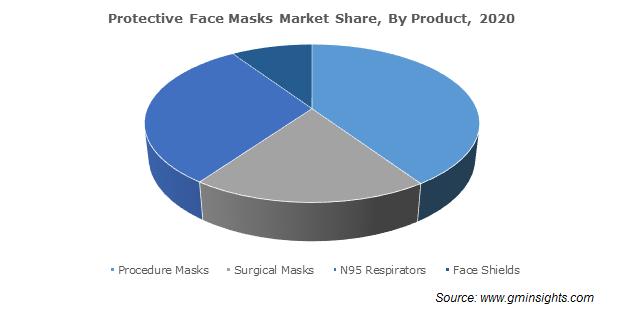 Protective Face Masks Market Size
