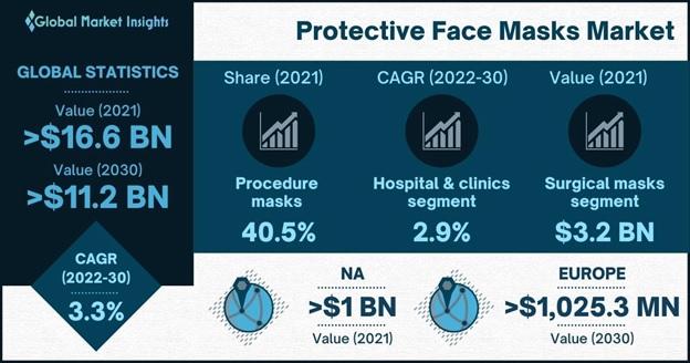 Protective Face Masks Market Overview