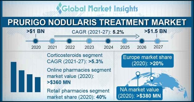 Prurigo Nodularis Treatment Market Overview