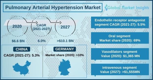 Pulmonary Arterial Hypertension Market Overview