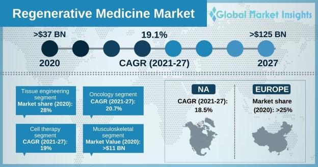 Regenerative Medicine Market Size