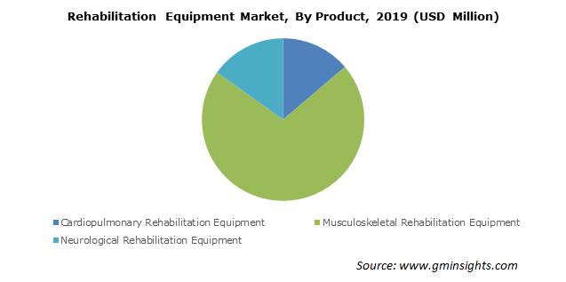 Rehabilitation Equipment Market By Product