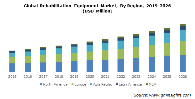Global Rehabilitation Equipment Market By Region