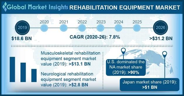 Rehabilitation Equipment Market