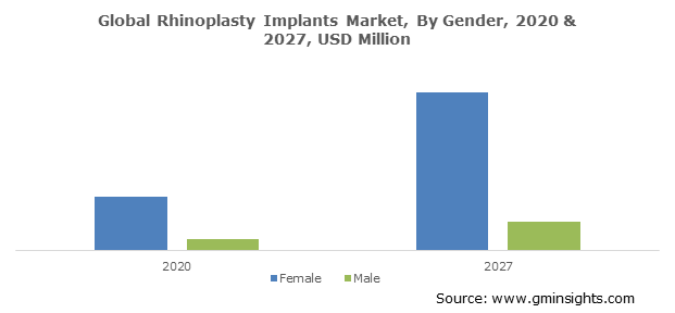 Rhinoplasty Implants Market Size
