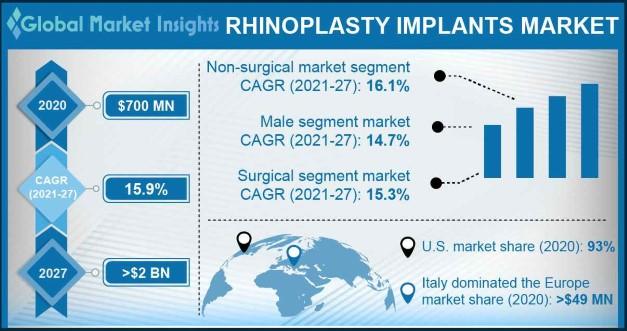 Rhinoplasty Implants Market Overview