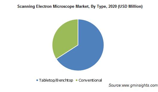 Scanning Electron Microscope Market