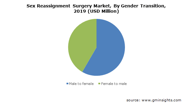 Sex Reassignment Surgery Market By Gender Transition