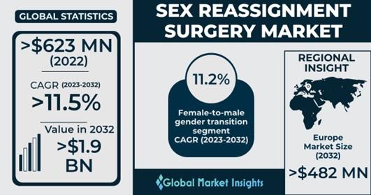 Sex Reassignment Surgery Market