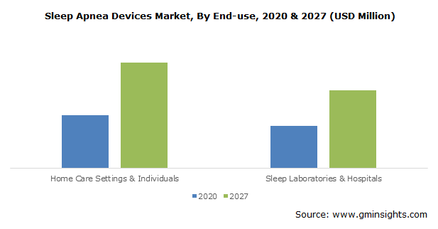 Sleep Apnea Devices Market, By End-use